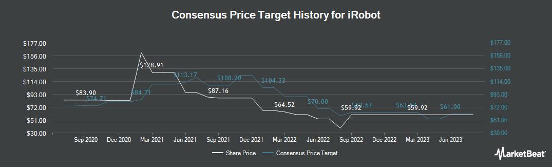 Price Target History for iRobot (NASDAQ:IRBT)