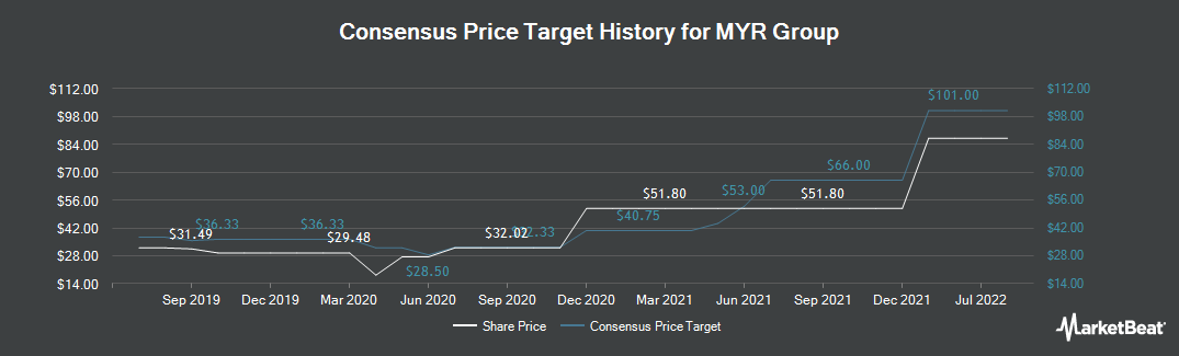 Price Target History for MYR Group (NASDAQ:MYRG)