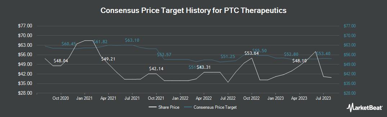 Price Target History for PTC Therapeutics (NASDAQ:PTCT)