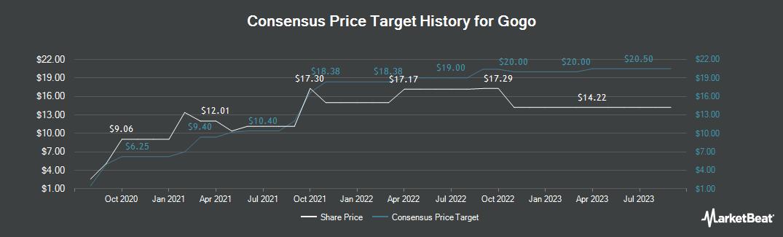 Price Target History for Gogo (NASDAQ:GOGO)