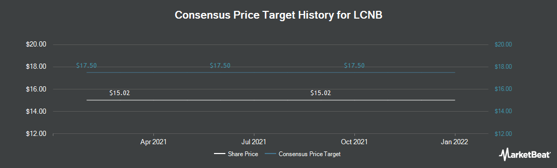 Price Target History for LCNB (NASDAQ:LCNB)