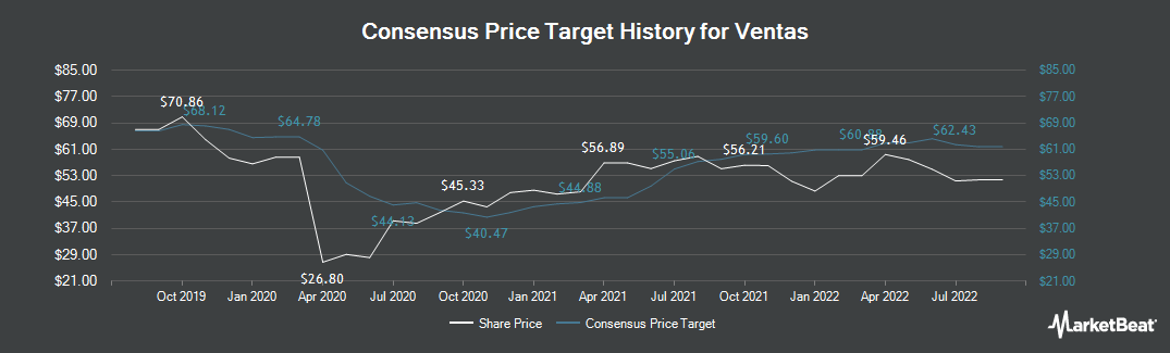 Price Target History for Ventas (NYSE:VTR)