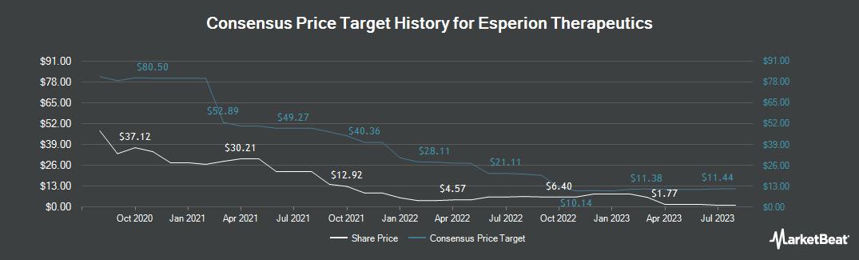 Price Target History for Esperion Therapeutics (NASDAQ:ESPR)