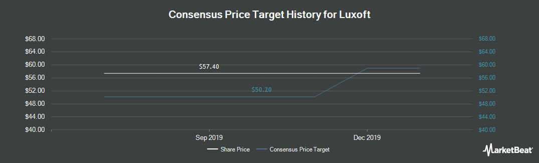 Price Target History for Luxoft (NYSE:LXFT)