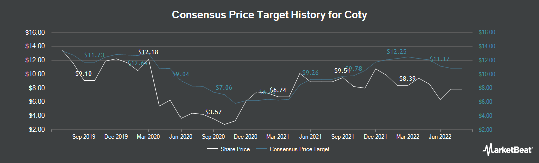 Price Target History for Coty (NYSE:COTY)