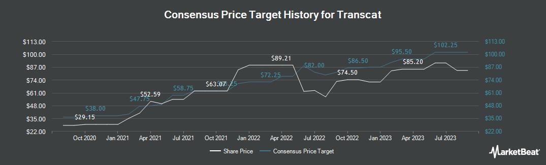 Price Target History for Transcat (NASDAQ:TRNS)