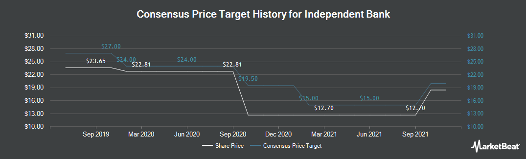 Price Target History for Independent Bank Co.(MI) (NASDAQ:IBCP)