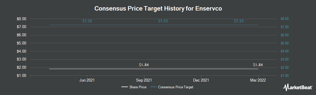 Price Target History for Enservco (NYSEAMERICAN:ENSV)