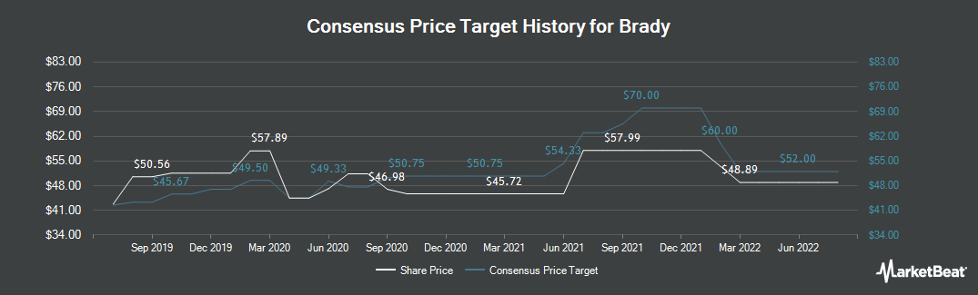 Price Target History for Brady (NYSE:BRC)