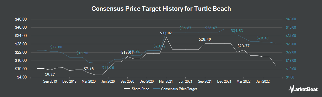 Price Target History for Turtle Beach Corporation (NASDAQ:HEAR)