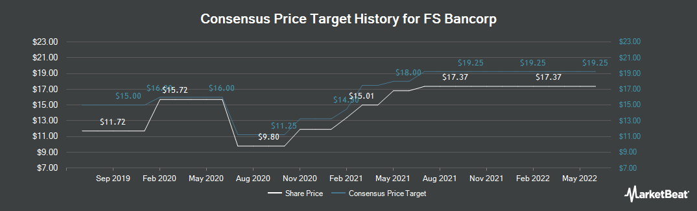 Price Target History for FS Bancorp (NASDAQ:FSBW)