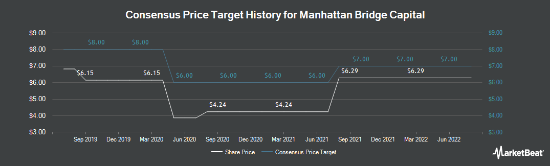 Price Target History for Manhattan Bridge Capital (NASDAQ:LOAN)