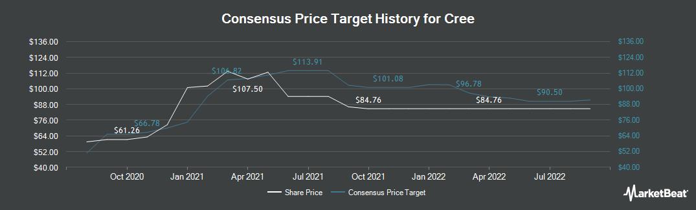 Price Target History for Cree (NASDAQ:CREE)