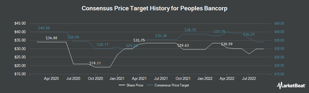 Price Target History for Peoples Bancorp (NASDAQ:PEBO)