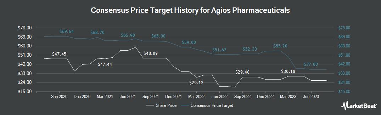 Price Target History for Agios Pharmaceuticals (NASDAQ:AGIO)
