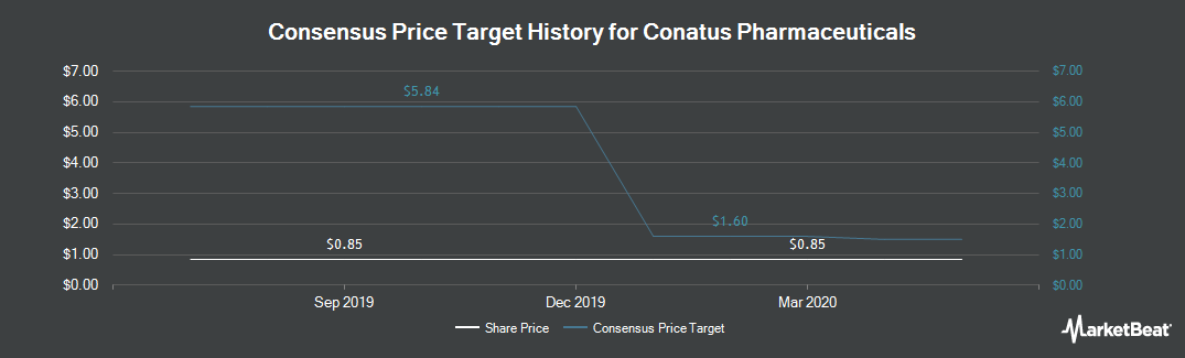 Price Target History for Conatus Pharmaceuticals (NASDAQ:CNAT)