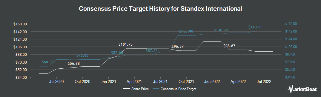 Price Target History for Standex International (NYSE:SXI)