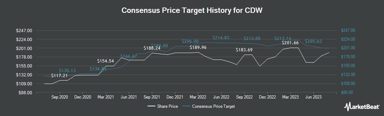 Price Target History for CDW (NASDAQ:CDW)