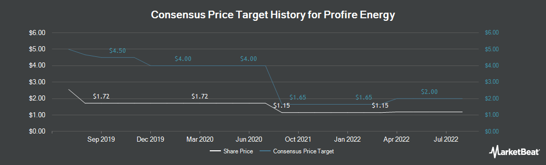 Price Target History for Profire Energy (NASDAQ:PFIE)