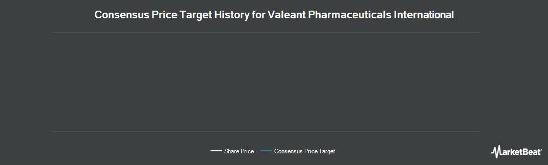 Price Target History for Valeant Pharmaceuticals International (TSE:VRX)