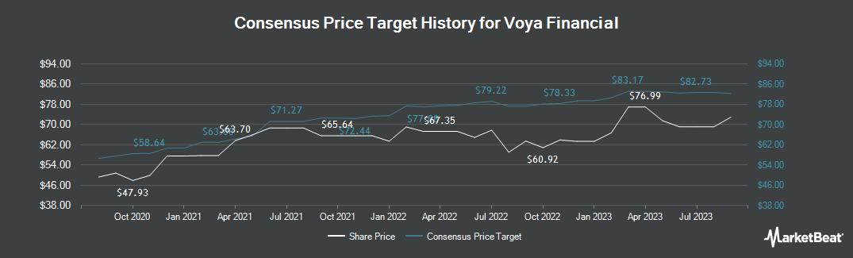 Price Target History for Voya Financial (NYSE:VOYA)