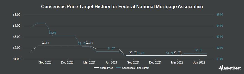 Price Target History for Federal National Mortgage Association (OTCMKTS:FNMA)