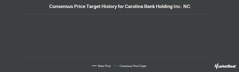 Price Target History for Carolina Bank Holding Inc. (NC) (NASDAQ:CLBH)