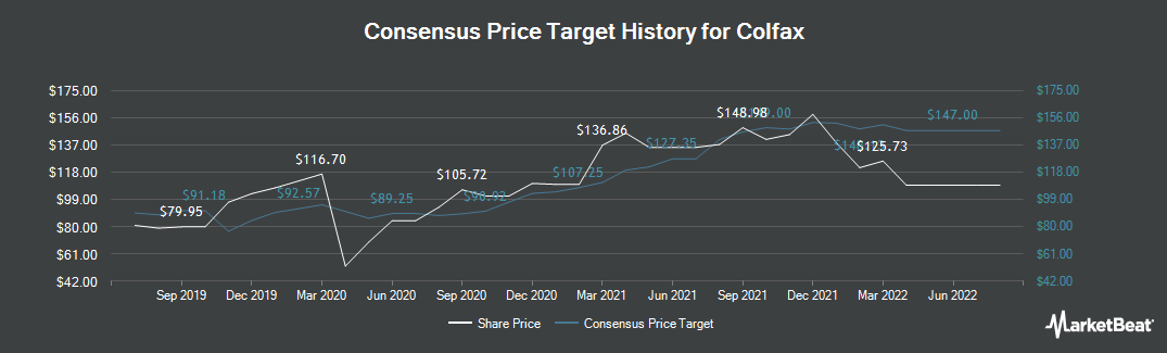 Price Target History for Colfax (NYSE:CFX)