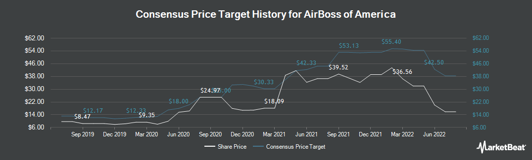 Price Target History for AirBoss of America (TSE:BOS)