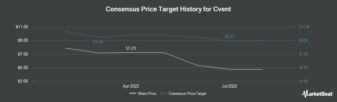 Price Target History for Cvent (NYSE:CVT)