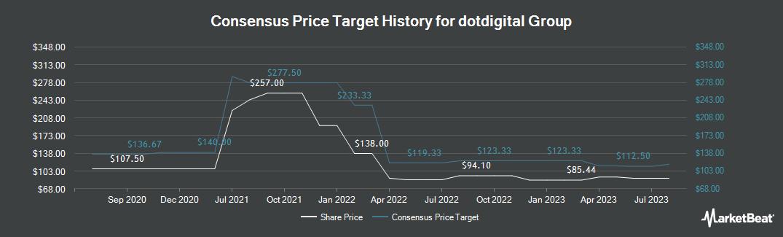 Price Target History for Dotdigital Group (LON:DOTD)