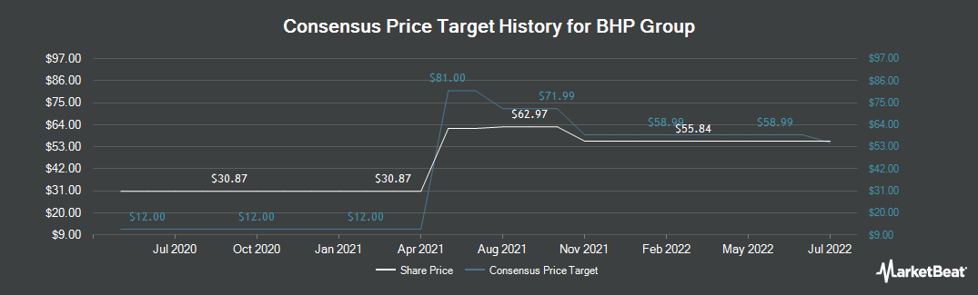 Price Target History for BHP Billiton (NYSE:BBL)