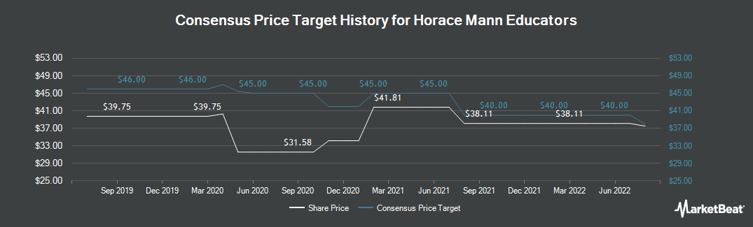 Price Target History for Horace Mann Educators (NYSE:HMN)