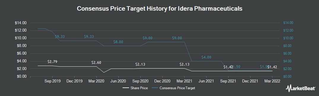 Price Target History for Idera Pharmaceuticals (NASDAQ:IDRA)
