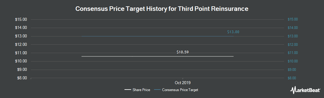 Price Target History for Third Point Reinsurance (NYSE:TPRE)