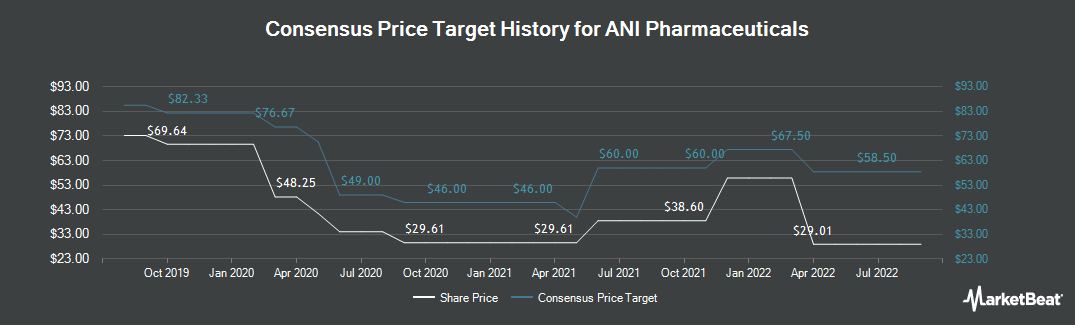 Price Target History for ANI Pharmaceuticals (NASDAQ:ANIP)