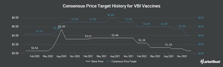 Price Target History for VBI Vaccines (NASDAQ:VBIV)