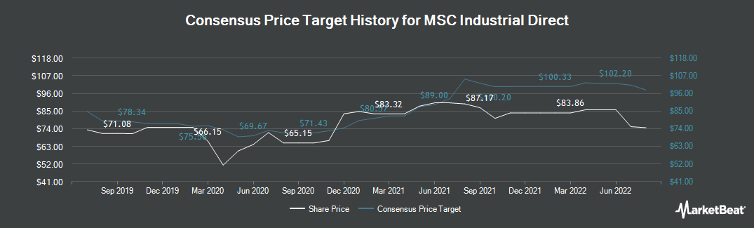 Price Target History for MSC Industrial Direct (NYSE:MSM)