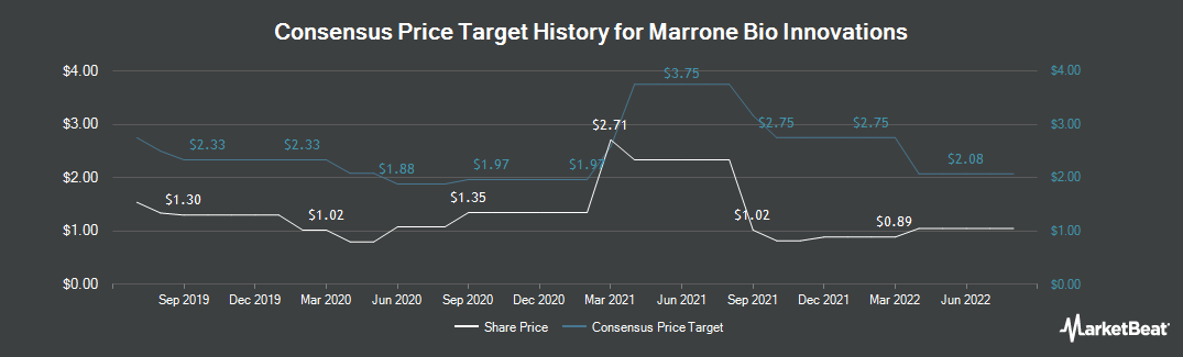 Price Target History for Marrone Bio Innovations (NASDAQ:MBII)