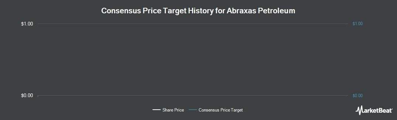 Price Target History for Abraxas Petroleum (NASDAQ:AXAS)