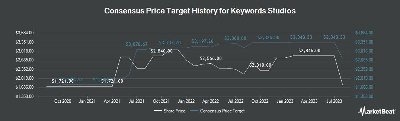 Price Target History for Keywords Studios (LON:KWS)