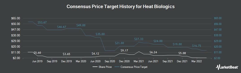 Price Target History for Heat Biologics (NASDAQ:HTBX)