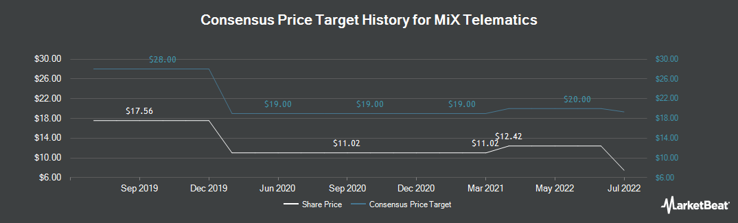 Price Target History for Mix Telematics (NYSE:MIXT)