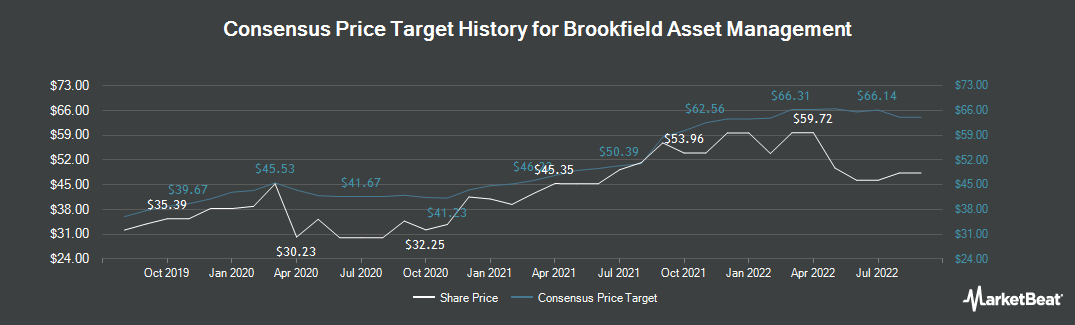 Price Target History for Brookfield Asset Management (NYSE:BAM)