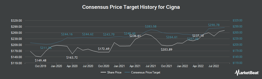 Price Target History for Cigna Corporation (NYSE:CI)