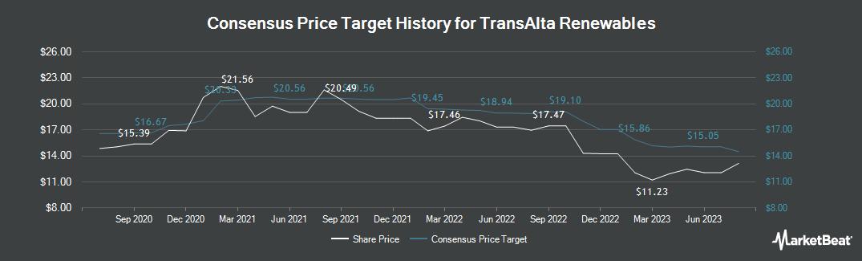 Price Target History for TransAlta Renewables (TSE:RNW)