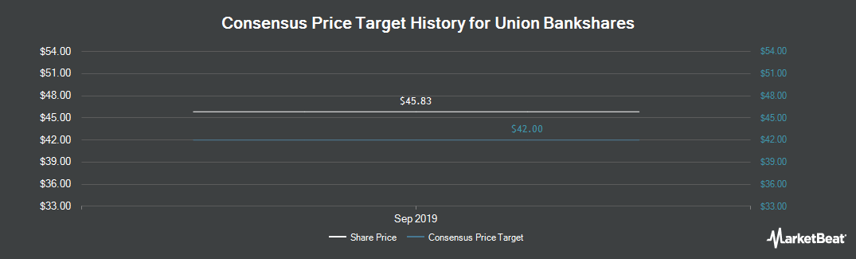 Price Target History for Union Bankshares (NASDAQ:UNB)