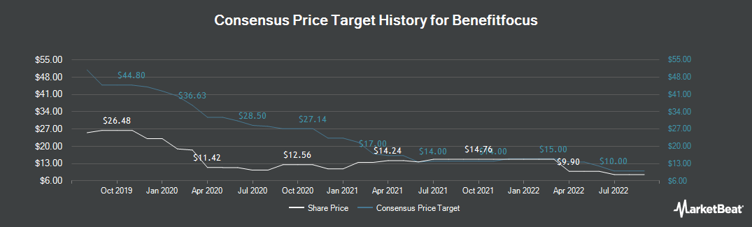 Price Target History for Benefitfocus (NASDAQ:BNFT)