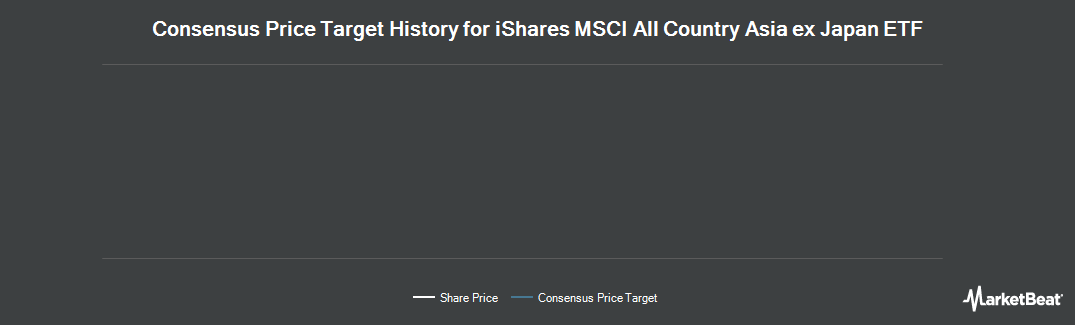 Price Target History for iShares MSCI All Country Asia ex Japan ETF (NASDAQ:AAXJ)