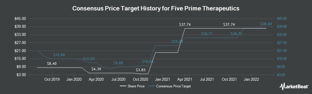 Price Target History for Five Prime Therapeutics (NASDAQ:FPRX)